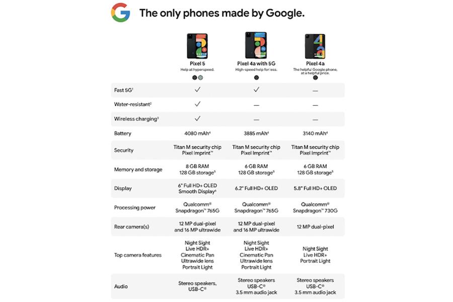 Google Pixel-Spezifikationen